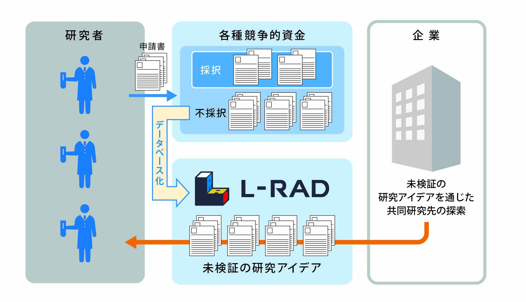 1608_L-RAD_scheme